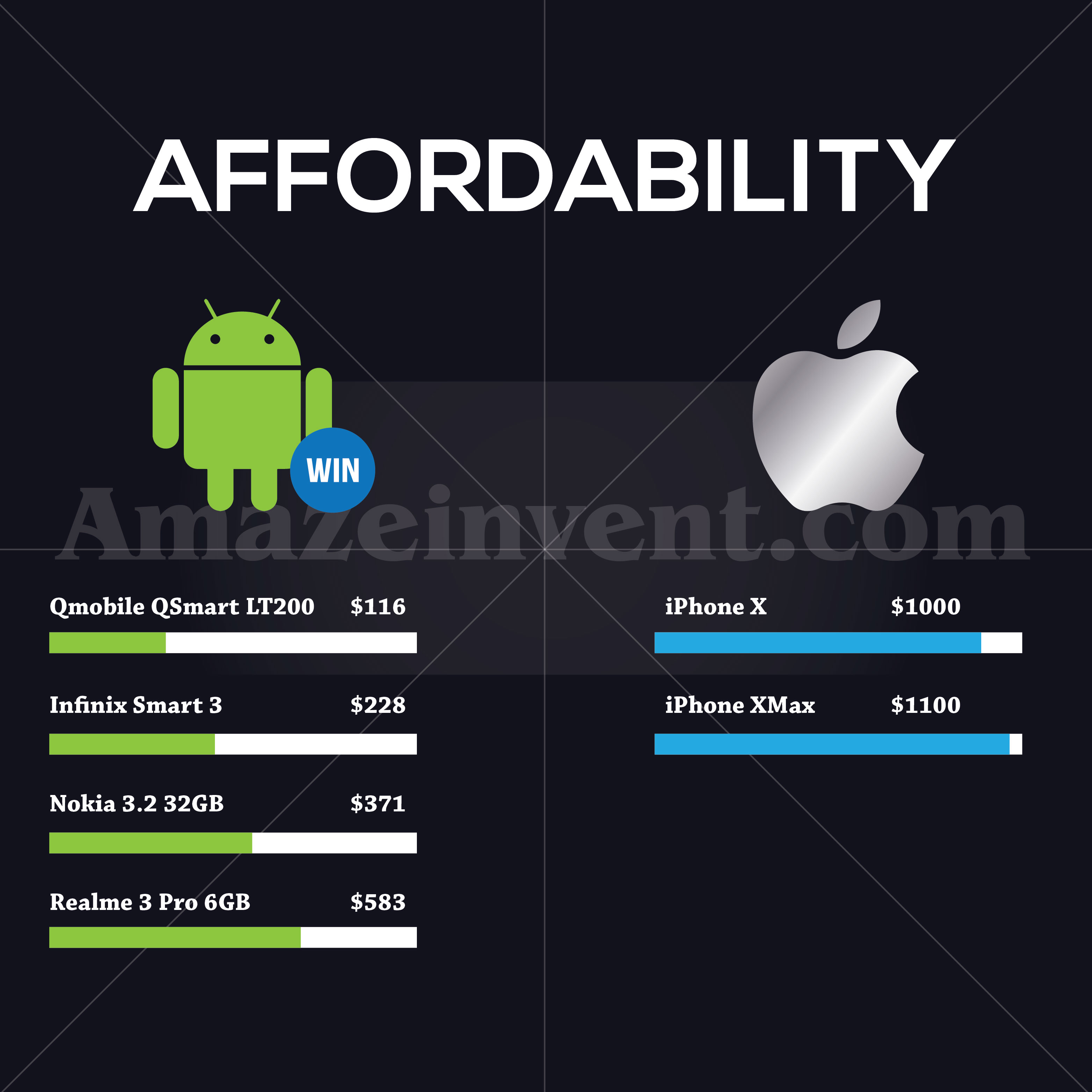 android vs ios affordability