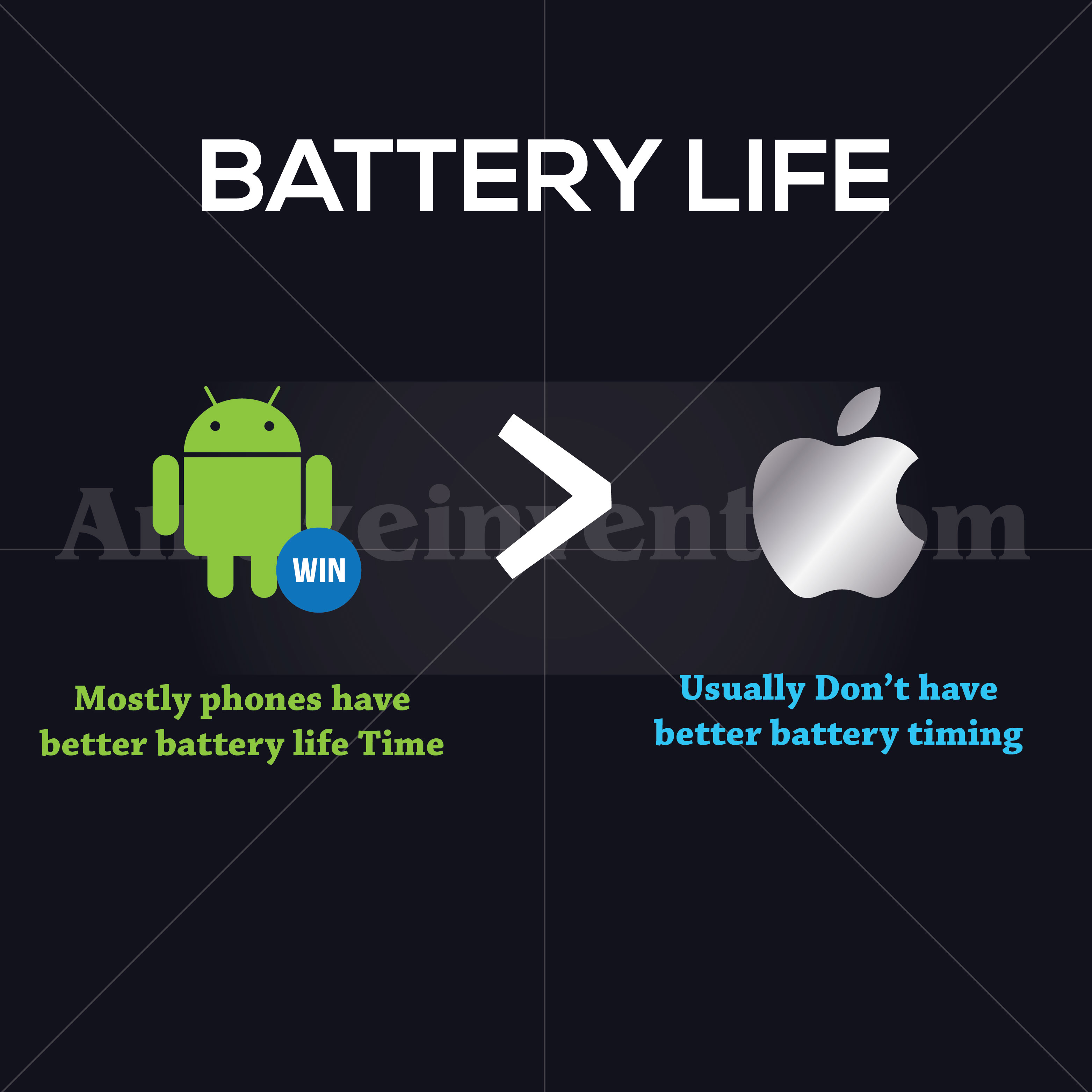 Android vs iOS battery life