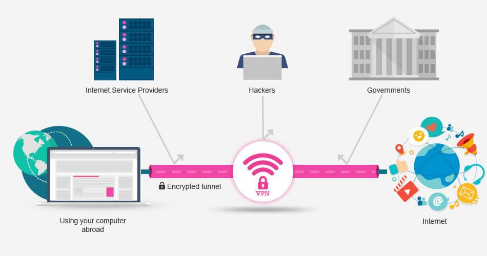 Tips of A VPN