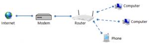 Modem vs Router