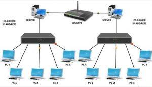 Modem vs Router vs Switch vs HUB